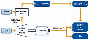 The Benefits Of Converting Waste Heat To Power