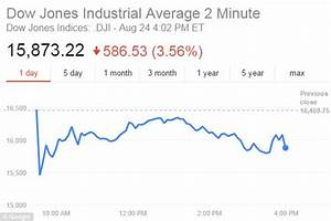 US stock market closes DOWN 200 POINTS after fears over ...