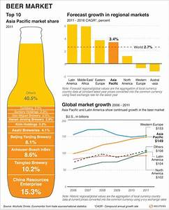 Will the global beer market be led by the Asia Pacific ...