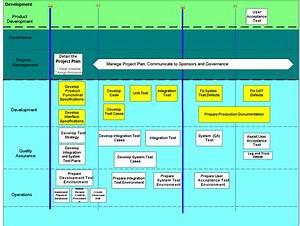 Software Development Life Cycle  Sdlc  Development