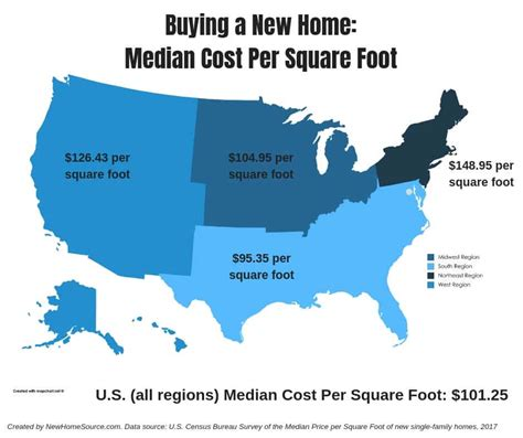 What Does A Cost by Time New Home Buyer Information