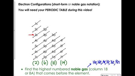 3 form electron configurations youtube