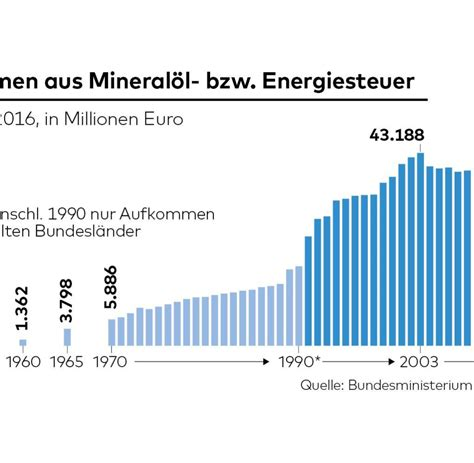 mineraloelsteuer einnahmen auf hoechstem stand seit