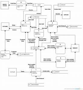 Ianz Inventory System   Data Flow Diagram