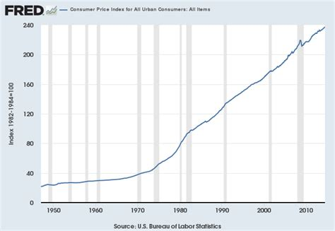 bureau of labor statistics consumer price index inflation and prices fraser st louis fed
