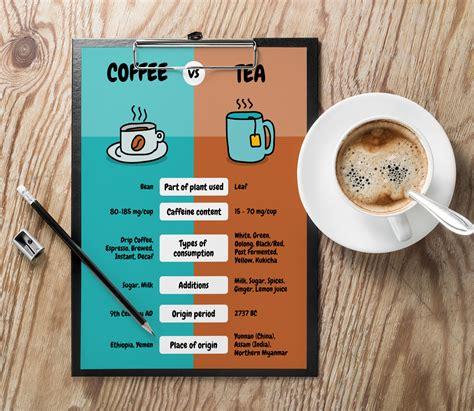 simple coffee  tea comparison poster template