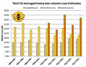 Colony Loss 2014-2015: Preliminary Results | Bee Informed ...