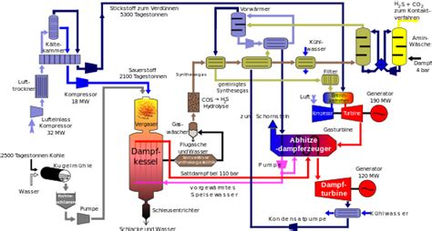 integrated gasification combined cycle wikipedia