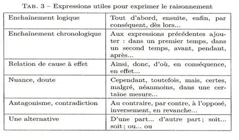 m 233 thodologie de la dissertation 233 conomique 8 233
