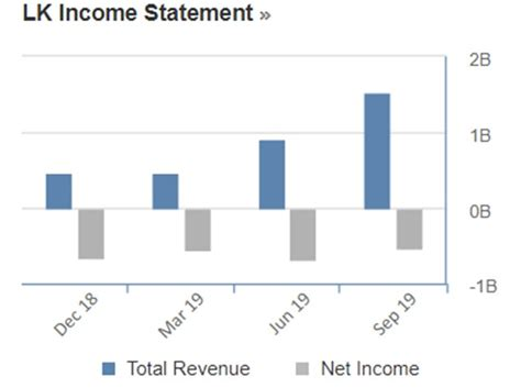 The income statement summarizes the revenues, expenses and profit generated by a business over an annual or quarterly period. Luckin Coffee Financial Statement 2020 / Luckin Coffee Delays Annual Report Amid Scandal Probes ...