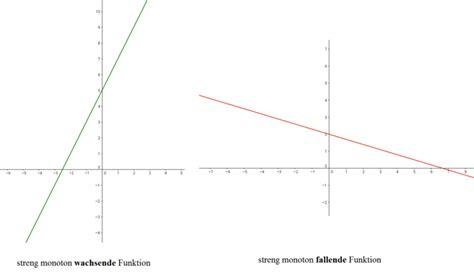 Was Bedeutet Monoton by Wie Bestimmt Das Monotonieverhalten Funktionen