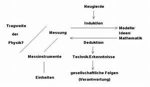 Zeit Berechnen Physik : was ist physik schulphysikwiki ~ Themetempest.com Abrechnung