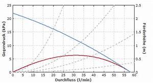 Förderhöhe Pumpe Berechnen : rp energie lexikon pumpe kreiselpumpe energieeffizienz pumpenkennlinie volumenstrom ~ Themetempest.com Abrechnung