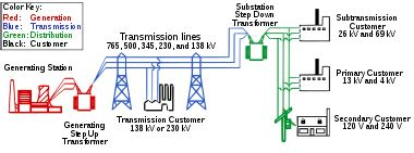 Electric Power Distribution Wikipedia