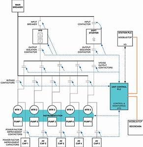 Transcanada Keystone Pipeline Pump Station Control