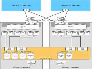 Flexpod Datacenter With Netapp All Flash Fas  Cisco