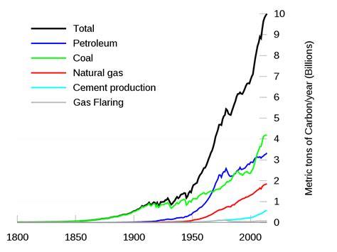 Fileglobal Carbon Emissionssvg Wikipedia