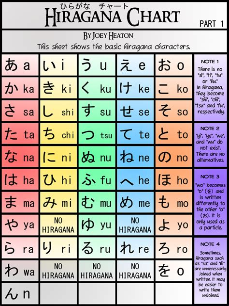 hiragana chart japan hiragana japanese language hiragana chart japanese language pinterest