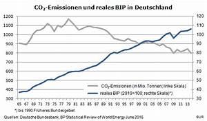 Reales Bip Berechnen Beispiel : energie muss teurer werden ~ Themetempest.com Abrechnung