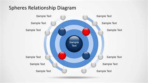 spheres relationship diagrams  powerpoint slidemodel