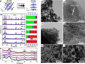 Salt Melt Synthesis Of Ceramics  Semiconductors And Carbon