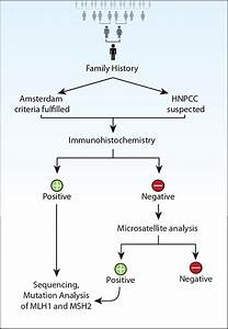 ... genetic screening for hereditary nonpolyposis colorectal cancer (HNPCC Hereditary nonpolyposis colorectal cancer