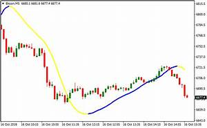Bitcoin Trader Metatrader 4 Cryptocurrency Indicator