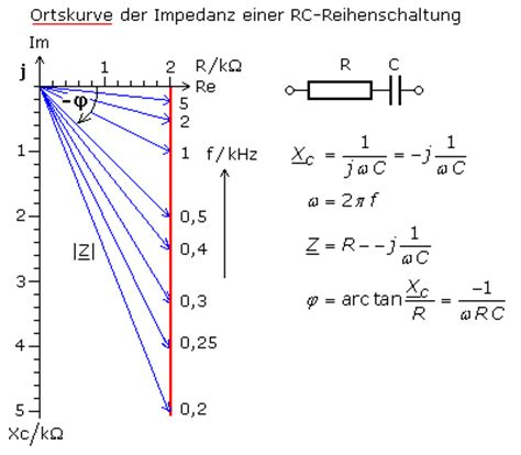 ortskurven  beispiel passiver linearer systeme
