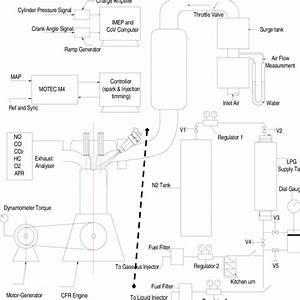 Schematic Diagram Of Experimental Equipment Pressure