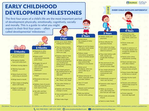 preschool language development milestones get the early childhood developmental checklist here 644