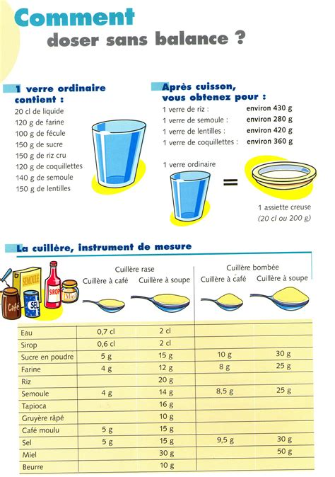conversion liquide cuisine astuce pour mesurer sans balance trucs et