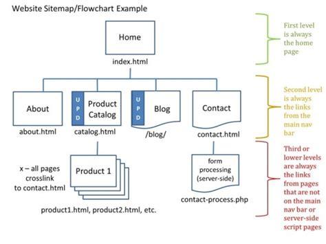 플로우차트 예시; Website Flowchart; Sitemap  네이버 블로그
