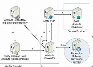 Saml Architecture Extended By Schema Correlation