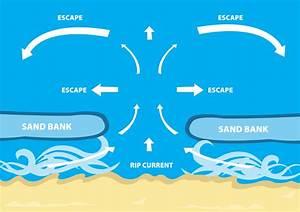 Understanding Rip Currents