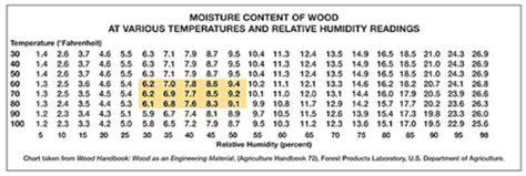 Acclimation of Hardwood Flooring   The Flooring Professionals