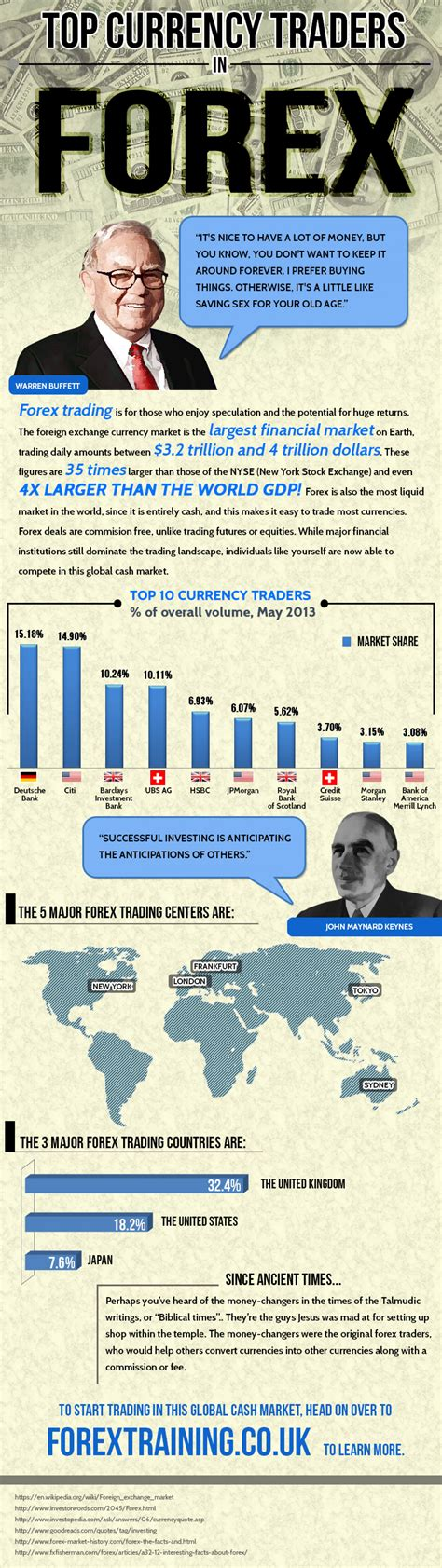 best currency trading top currency traders in forex visual ly