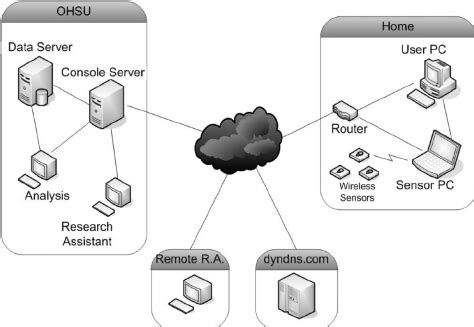Diagram The Relationship Home Based System User
