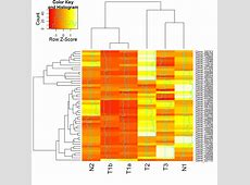 Making a heatmap with R Dave Tang's blog