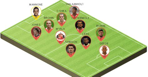 Potential Sunderland Lineup to Face Tottenham Hotspur in ...