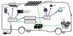 Rv Air Conditioner Watt Usage
