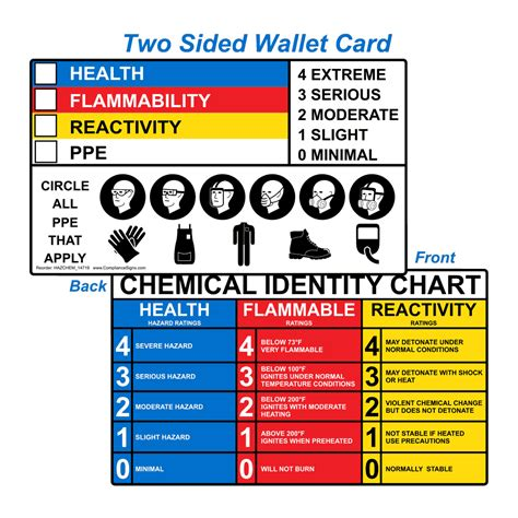 health flammability reactivity card hazchem