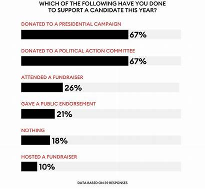 Forbes Billionaires Survey Vote President Exclusive They