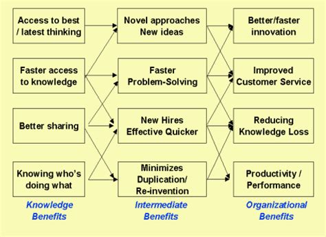 knowledge management benefits tree
