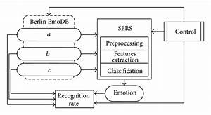 Block Diagram Of Speech Emotion Recognition System  Sers   The System