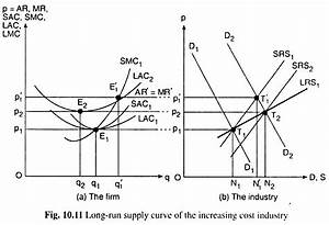 long run supply curve of the industry perfect competition With perfect competition