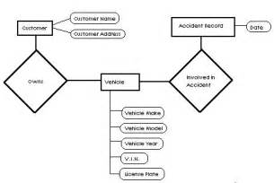 ER Diagram Car Insurance Company