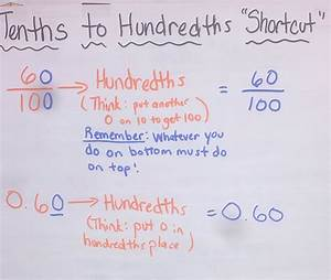 Chapter 9 Anchor Charts