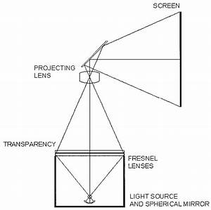 Conventional Overhead Projector