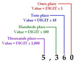 Whole Number Place Value Digit