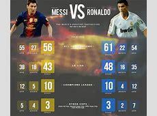 Ronaldo vs Messi 201516 Statistics + All Time Records